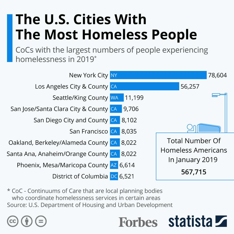 The U.S. Cities With The Most Homeless People