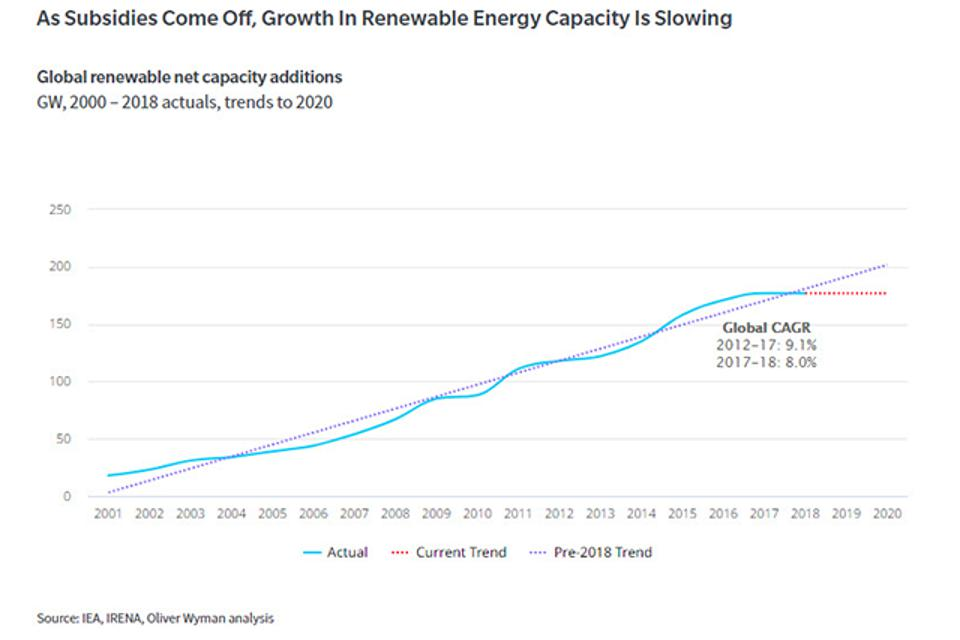 A line chart that shows growth in solar and wind capacity since 2001