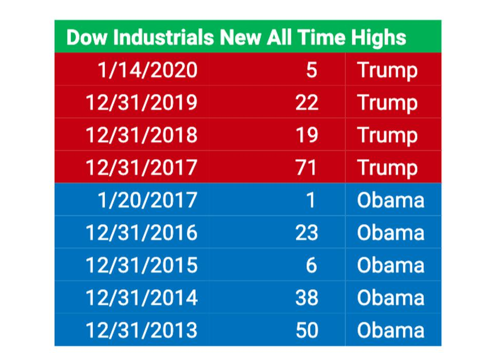 Dow Industrial new all-time highs