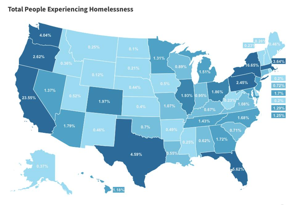 Percentage of US Homelessness by State