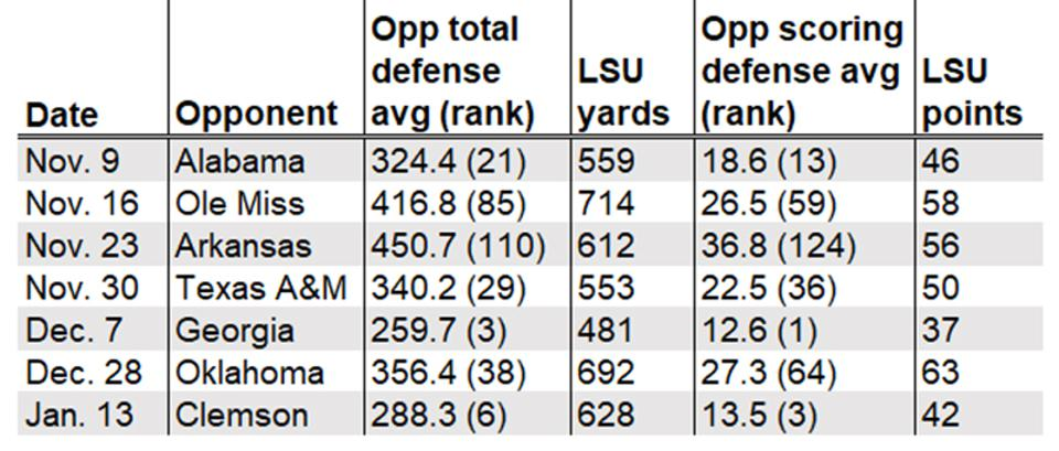 LSU offensive production since November