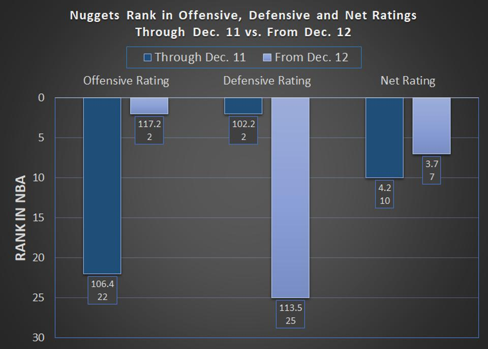 Nuggets 2019-20 offensive, defensive and net ratings through Dec. 11 vs. from Dec. 12.