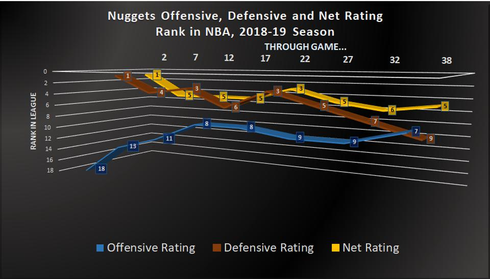 2018-19 offensive, defensive and net ratings through 38 games.