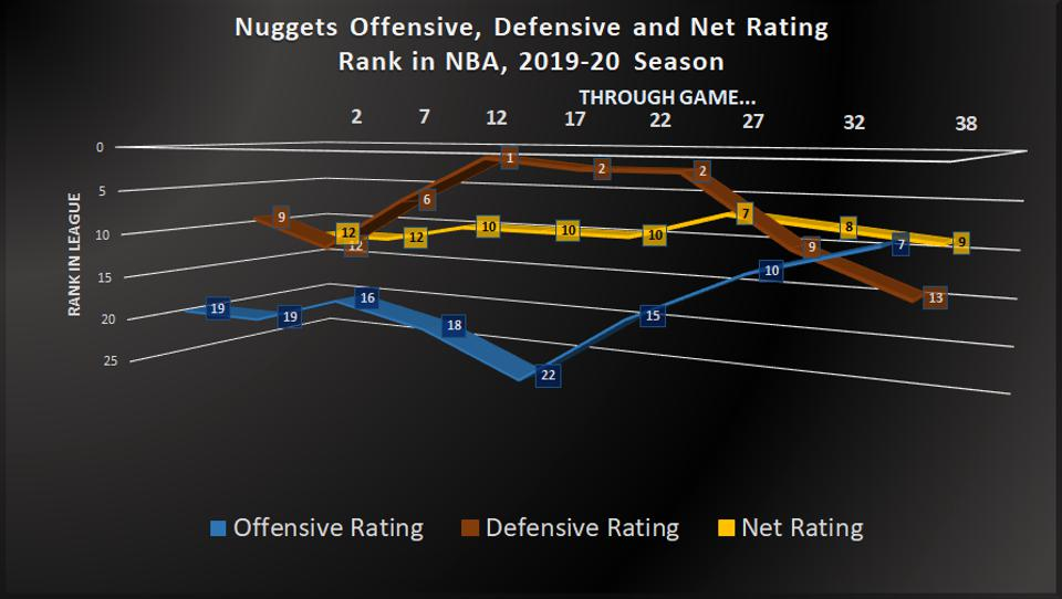 2019-20 offensive, defensive and net ratings through 38 games.