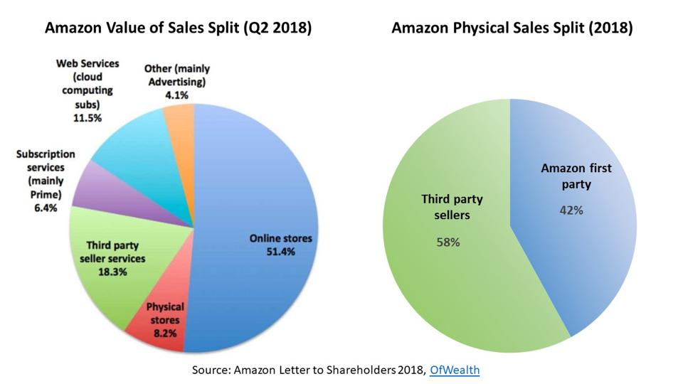 True value of merchandise and service sales of Amazon platform.