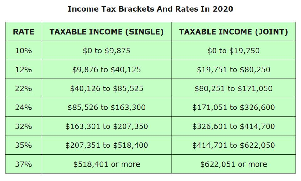 income tax brackets and rates in 2020