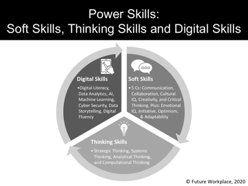 Power Skills: Soft Skills, Thinking Skills, and Digital Skills