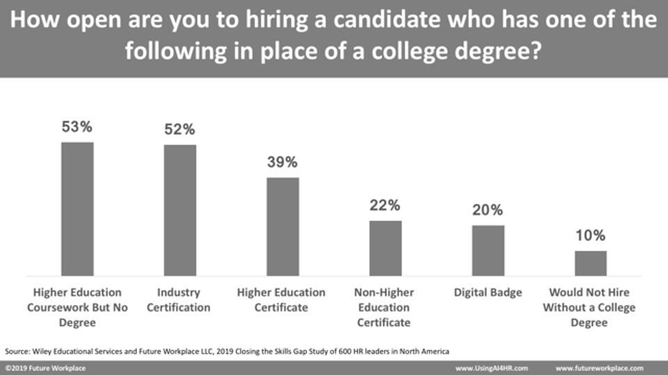 53% of survey respondents would hire someone with some college coursework but no degree.