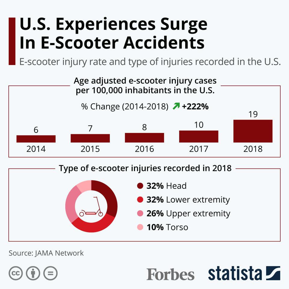 U.S. Experiences Surge In E-Scooter Accidents