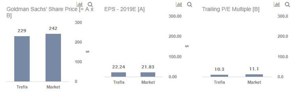 Goldman Sachs Pre-earnings
