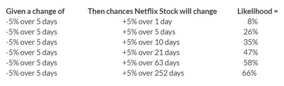 Netflix stock movement