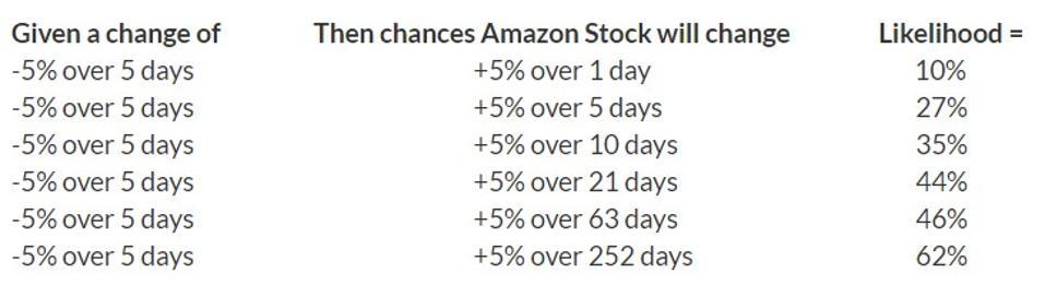 Amazon Stock Movement