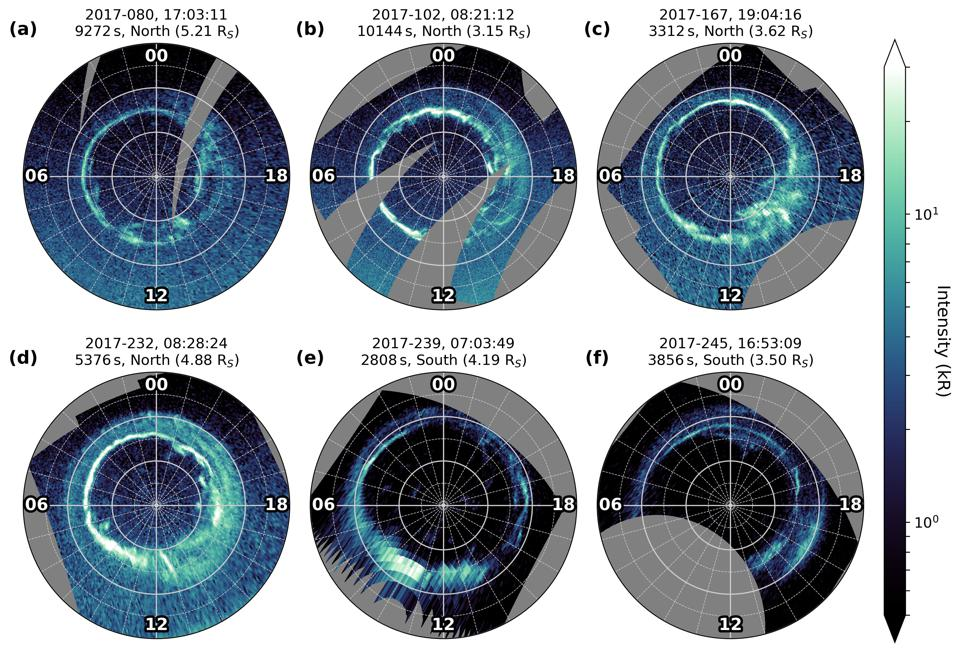 "Selection of (nearly) full views of the (a-d) northern and (e-f) southern auroral oval obtained during Cassini's Grand Finale mission phase. The view is from above the north pole, down onto the northern or ""through"" the planet into the southern polar region; local noon (12 LT) is at the bottom and dawn (6 LT) at the left. Grey concentric rings mark colatitude from the pole in steps of 5◦, radial lines mark local time in steps of 1h. The images are sorted by the time of their observation; start time, exposure time, observed hemisphere and radial distance of Cassini from Saturn's surface are given at the top of each panel. The differences in background brightness (dayglow) between the northern and southern hemisphere are a seasonal effect; 2017 was a year of northern summer and southern winter."