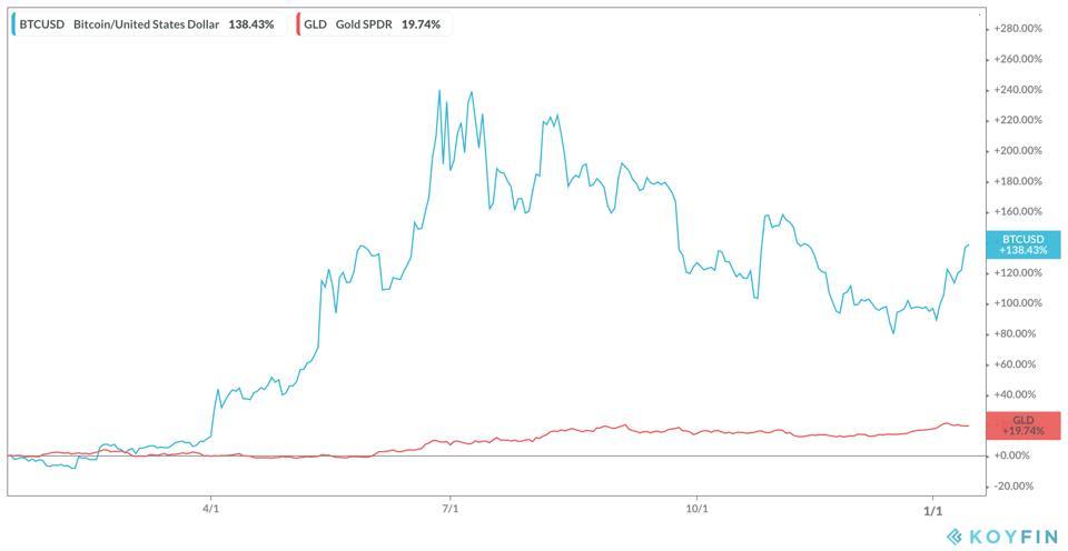 Το Bitcoin είναι ο νέος χρυσός, σύμφωνα με μελέτη