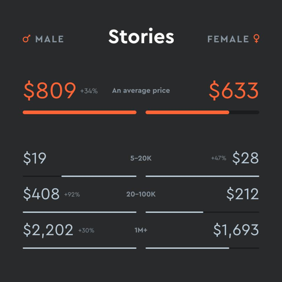 The average remuneration per story of male influencers is 27% higher than the one of women