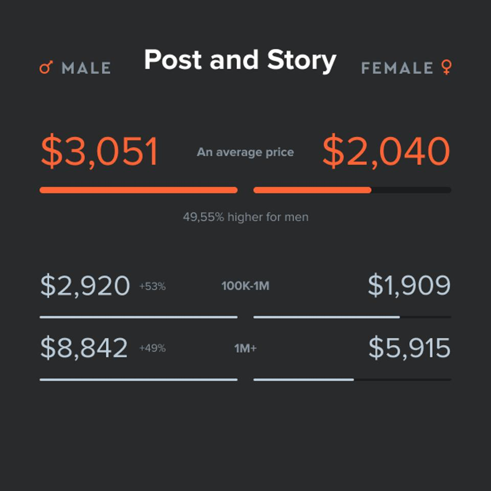The average payment per post and story of men is 49.6% higher than the one of women.