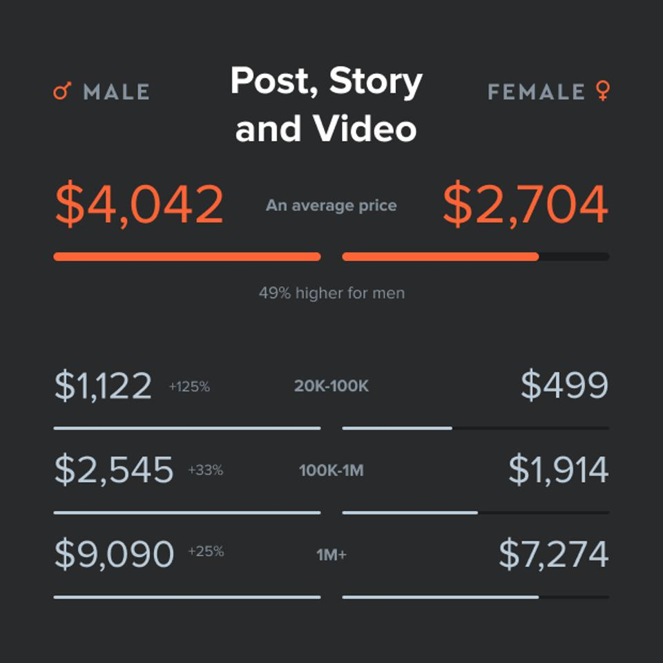 The average payment per post, story and video of men is 49% higher than the one of women.