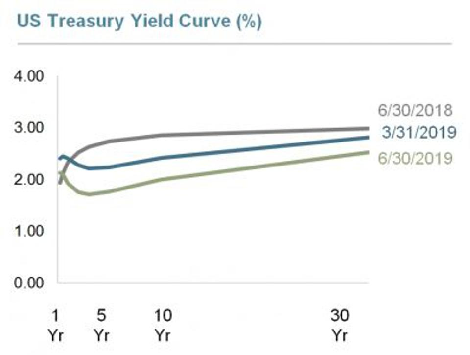 6/30/2019 Yield Curve from Dimensional Funds