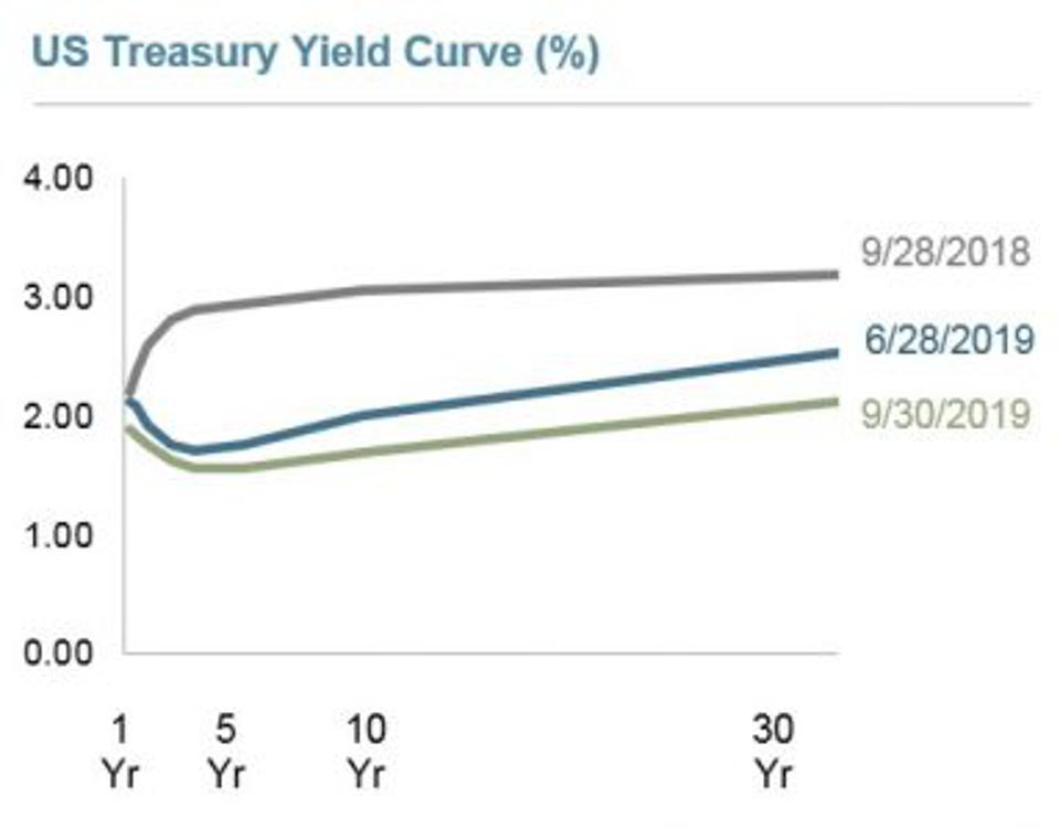 9/30/2019 Yield Curve from Dimensional Funds
