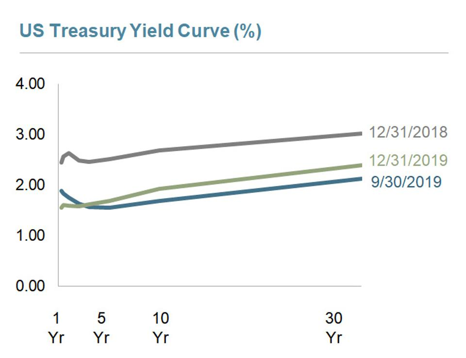 12/31/2019 Yield Curve from Dimensional Funds