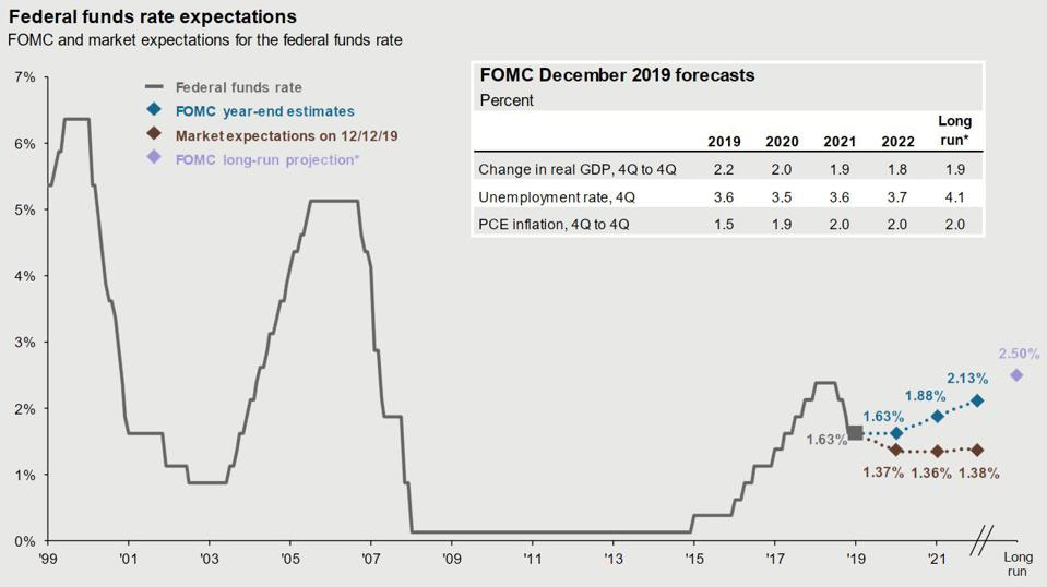 FOMC chart from J.P. Morgan's quarterly Guide to the Markets