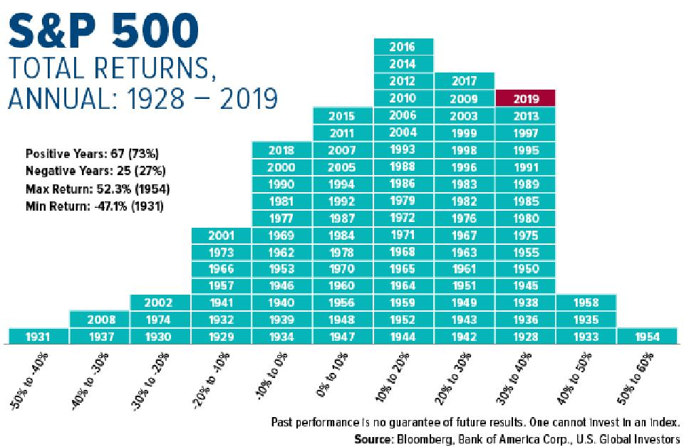 S&P 500 Total Annual Returns from 1928 to 2019