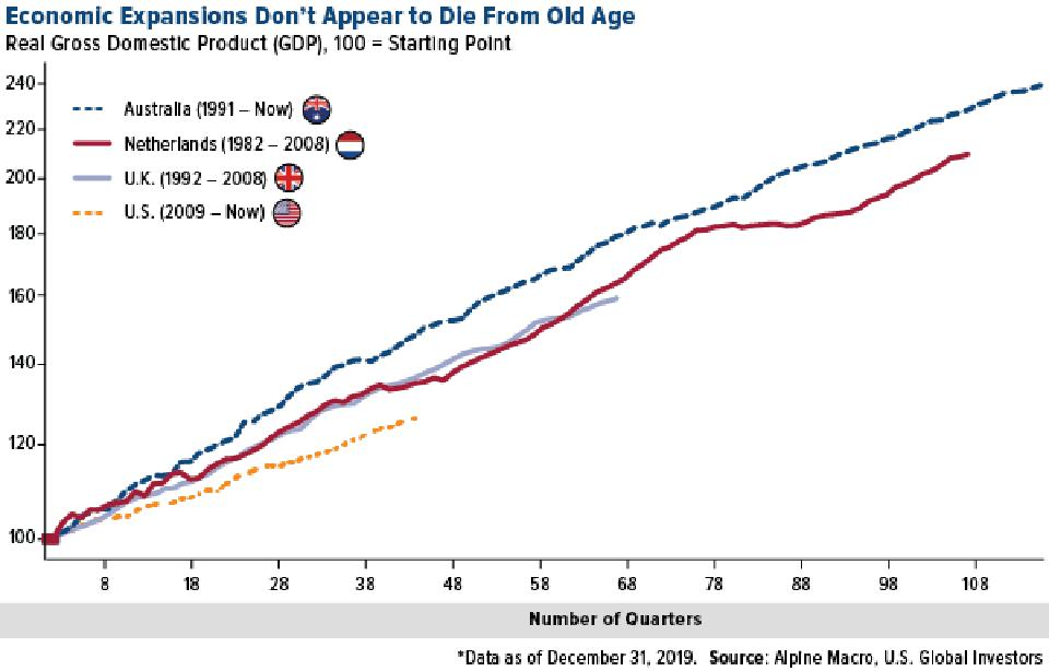 Economic Expansions Don't Appear to Die From Old Age