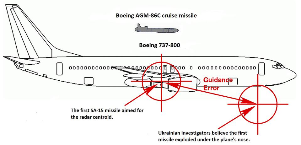 boeing 737 and cruise missile