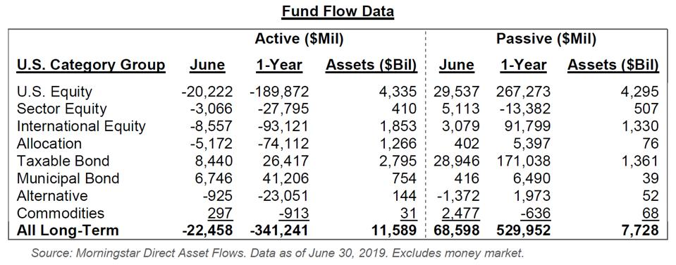 We do note that fund flows (as shown in the preceding chart) have not yet reversed in favor of active managers. However, if recent outperformance and market volatility continue, we could start to see that shift occur, leaving active managers with more dry powder with which to invest in undervalued companies such as ignored spin-off issues. An increase in flows to active management could thus improve the short-term performance of spin-offs.