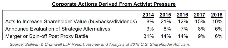 As the preceding chart shows, capital returns, strategic reviews, and M&A/spin-off events have declined since 2014 and 2015, which were peak activism years. We also note that this trend is reflected in spin-off issues as well, as 2014, 2015, and 2016 were peak spin-off years. Accordingly, we believe that the increased activist campaigns have likely had an influence on spin-off performance due to the pressure that these investors have placed on companies to unlock value by divesting assets, which may have led management to spin off underperforming units or those not suitable to thrive on a standalone basis.