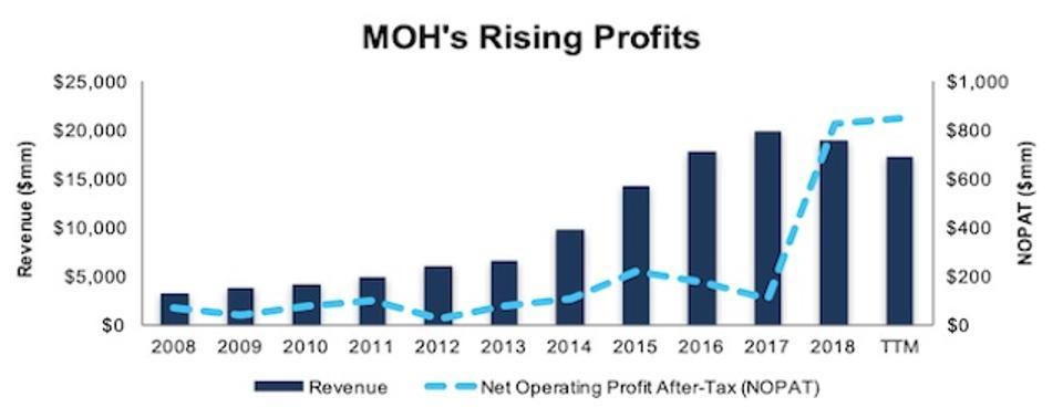 MOH Rising Profits