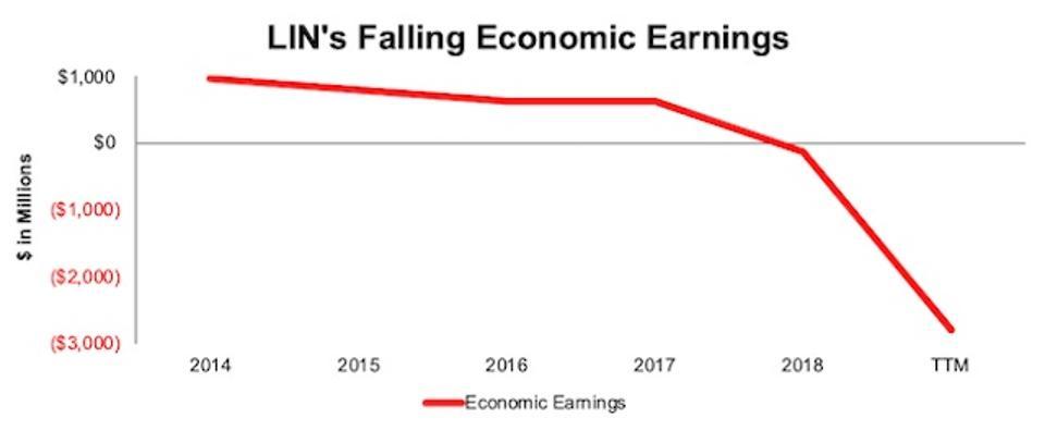 LIN Falling Economic Earnings