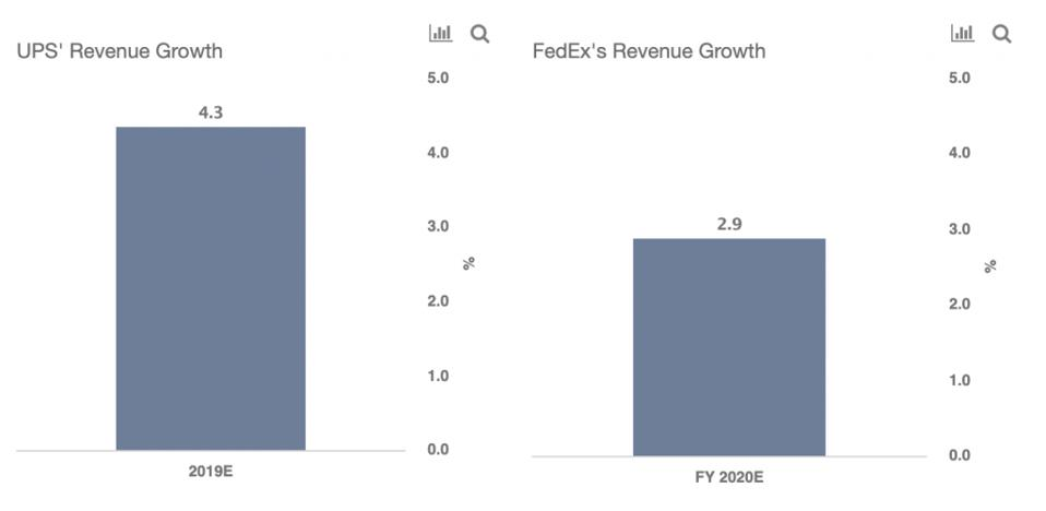 FedEx vs UPS revenue growth