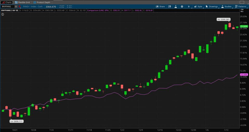 Data sources: ICE Data Indices, S&P Dow Jones Indices. Chart source: The thinkorswim® platform from TD Ameritrade.