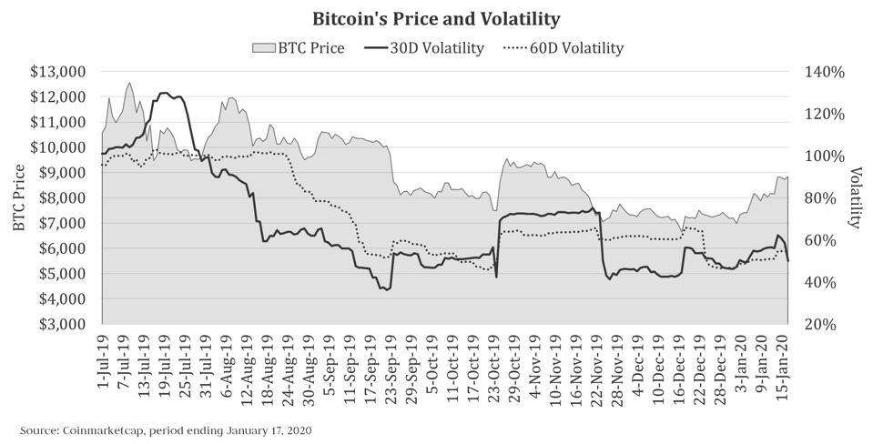 An illustration of how bitcoin's volatility has changed along with its price.