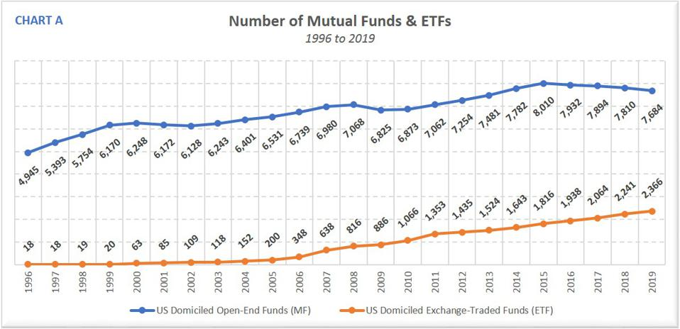 Number of Funds 1996-2019