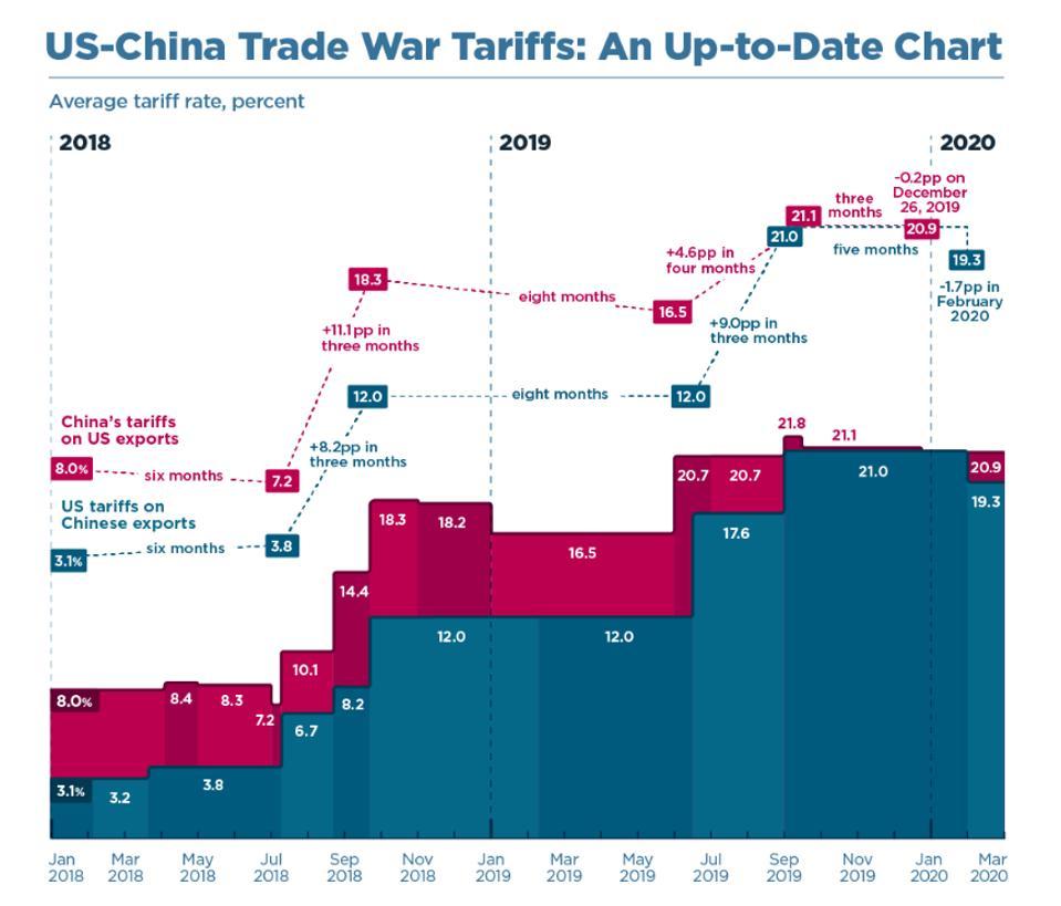 U.S. China tariffs