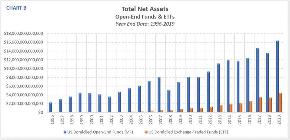 Total Net Assets 1996-2019