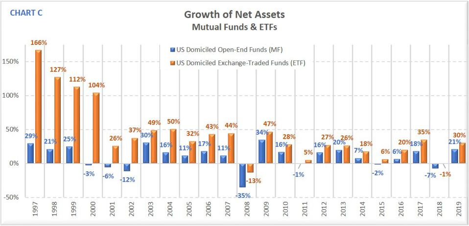 Growth of Assets 1996-2019