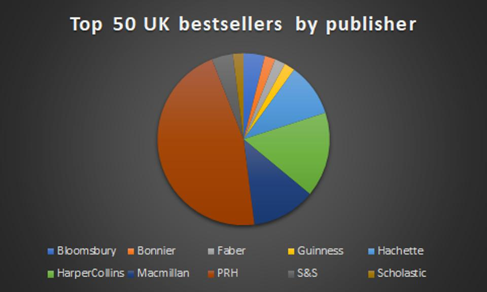 Top publishers pie chart