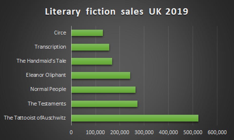 2019 literary fiction