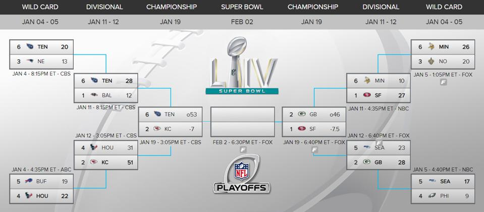 Nfl Playoffs 2020 Green Bay Packers Vs San Francisco 49ers Schedule Bracket Odds And Spread Picks For Nfc Championship Game