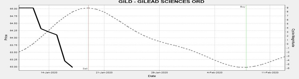 3-GILD