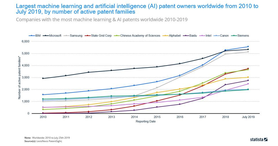 Roundup of Machine Learning Forecasts And Market Estimates, 2020