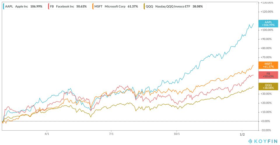 Big Technology Companies 12-month Performance