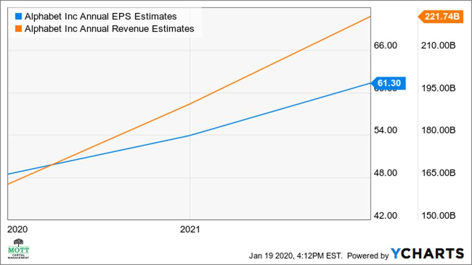 EPS and Revenue are forecast to grow in future years.