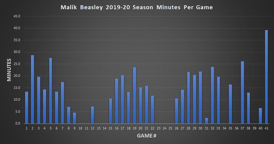 Malik Beasley 2019-20 Season Minutes Per Game