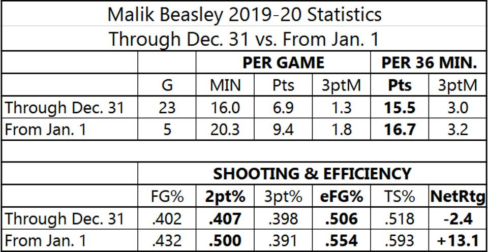 Malik Beasley 2019-20 Statistics Through Dec. 31 vs. From Jan. 1