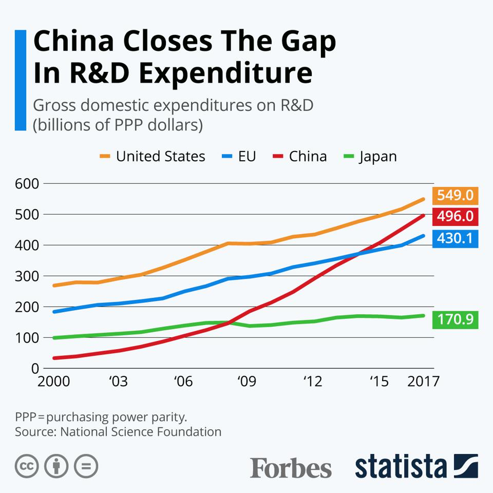 China Closes The Gap In R&D Expenditure