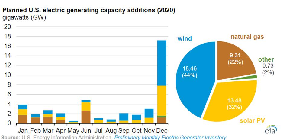 Planned US electric generating capacity additions 2020